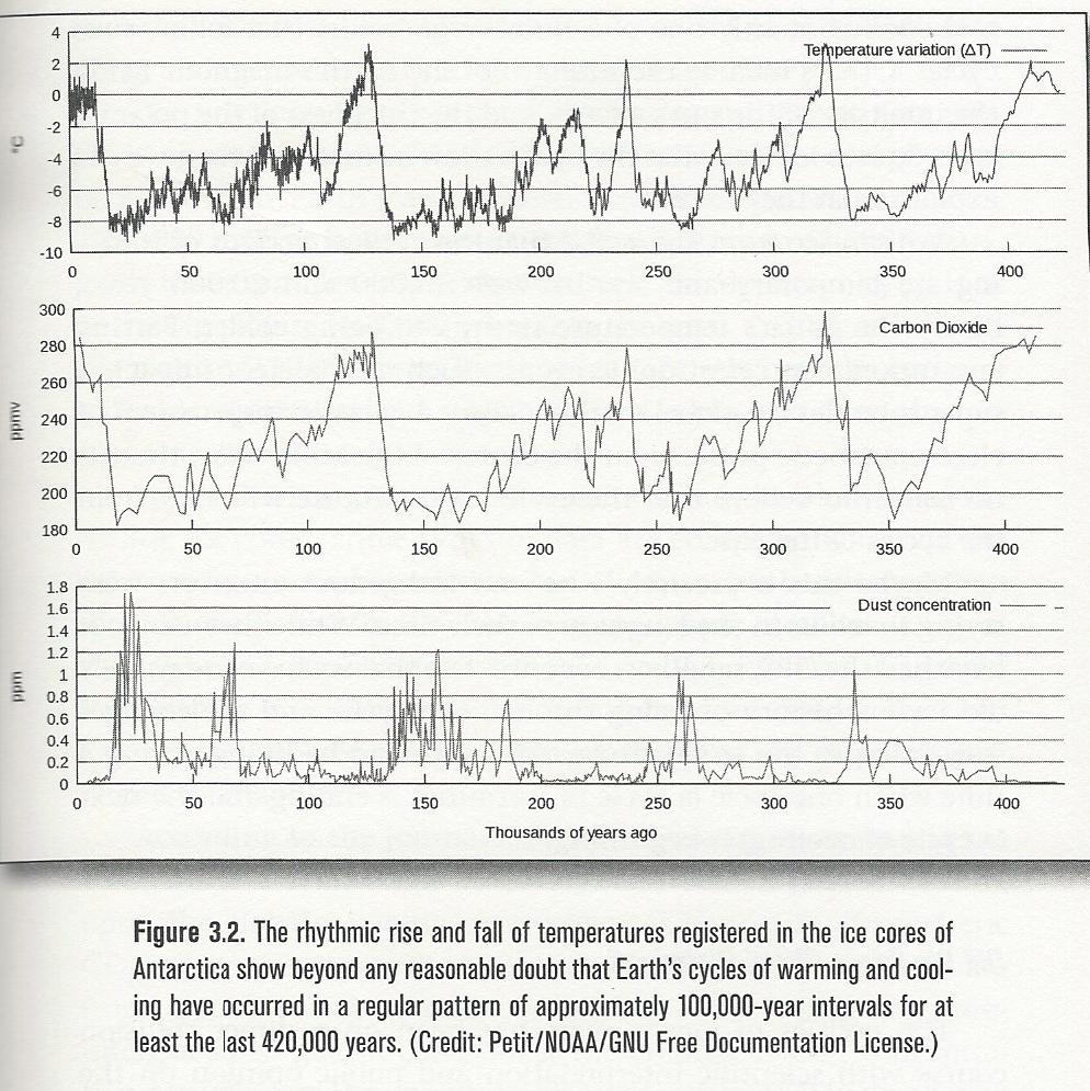 Co2 and temperatures over 420,000 years